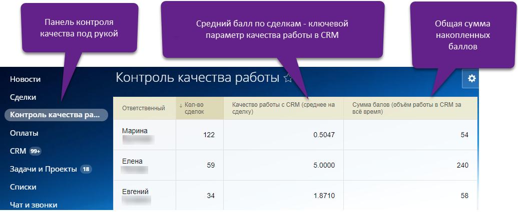 Дашборд качества работы в CRM